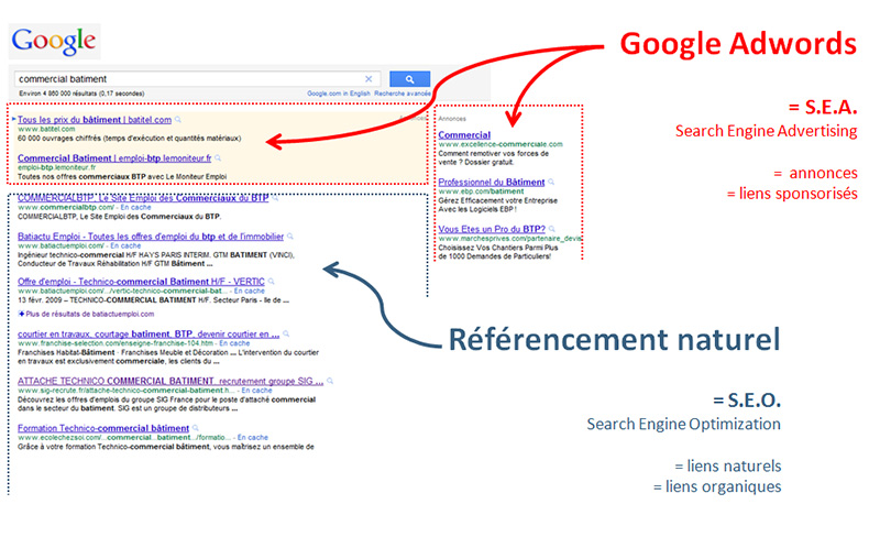 expert referencment adwords